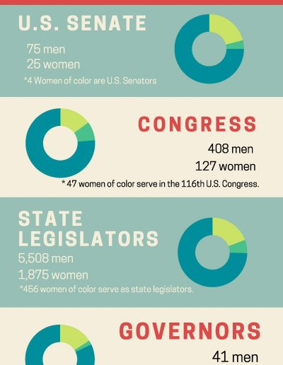Women in U.S. Politics Today